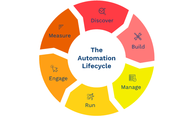 the automation lifecycle